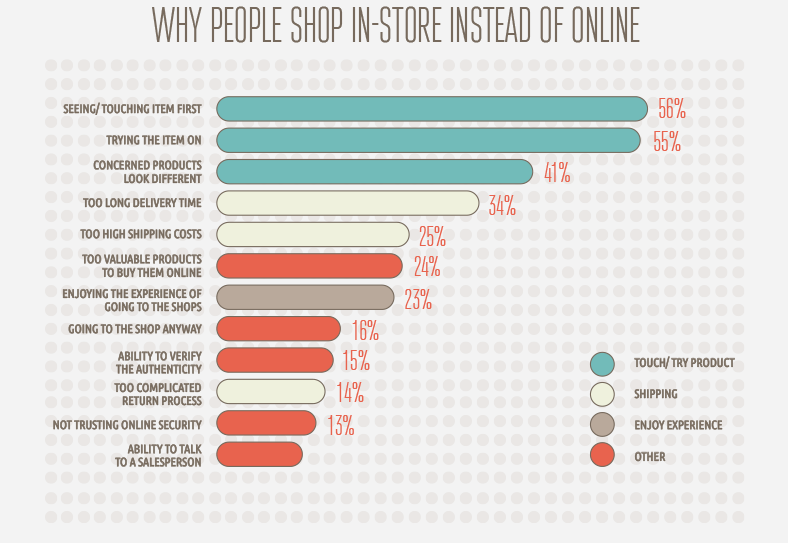 Why people shop instore
